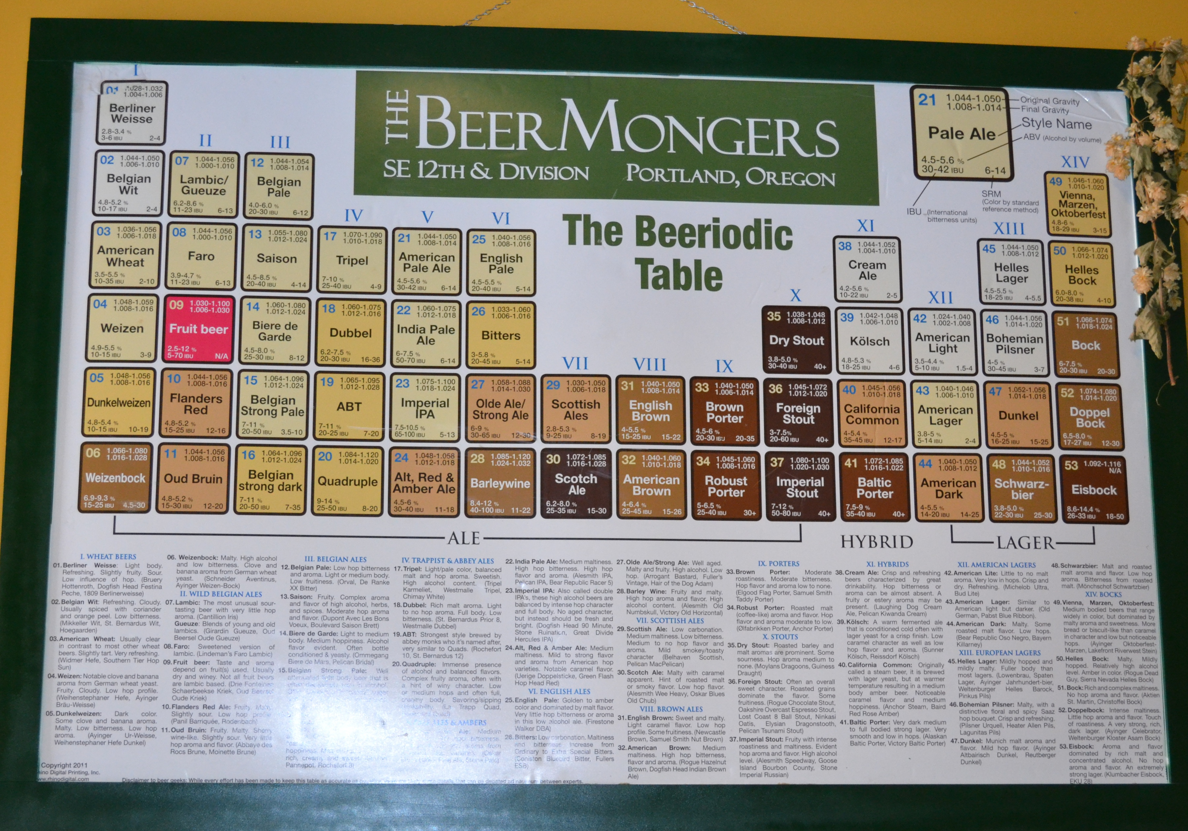 Beeriodic Table Images - Reverse Search